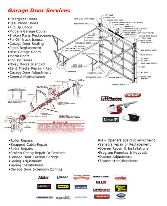 How To Select Replacement Garage Door Springs Garage Door Ideas
